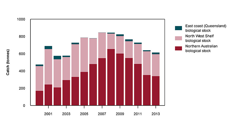 Figure 2: Commercial catch of Crimson Snapper in Australian waters, 2000 to 2013 (calendar years)